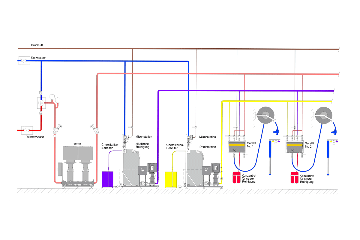 Cleaning system with central predissolved chemistry